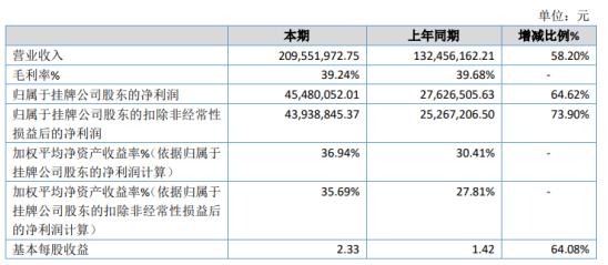 华成工控2020年净利4548.01万增长64.62% 大力推广驱控一体控制系统并被市场接受