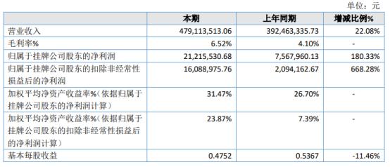 新动向2020年净利增长180.33% 公司业务扩大