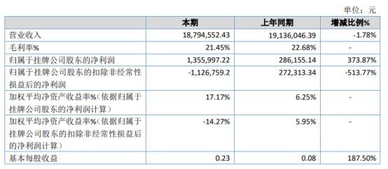 环豪电气2020年净利润135.6万元 同比增长373.87%