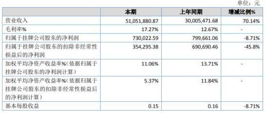 领航股份2020年净利下滑8.71% 业务规模提升相应成本随之增加