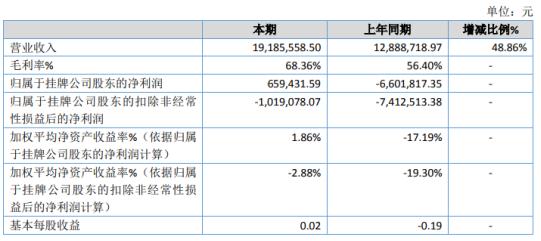 普思生物2020年净利65.94万 产品销售收入增加