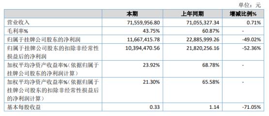 恒达股份2020年净利下滑49.02% 采购成本增加销售价格降低
