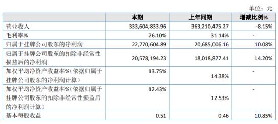 双喜电器2020年净利增长10.08% 投资收益增加
