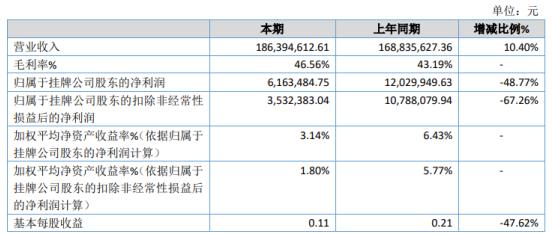 康威通信2020年净利下滑48.77% 管理费用和研发费用增幅较大