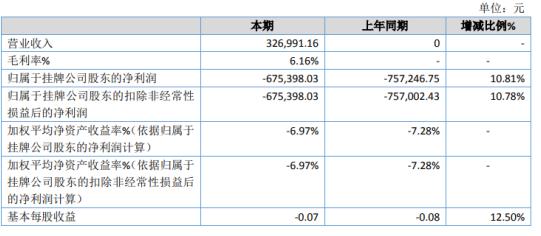 仟山羽2020年亏损67.54万 2020年12月发生了珠宝销售业务