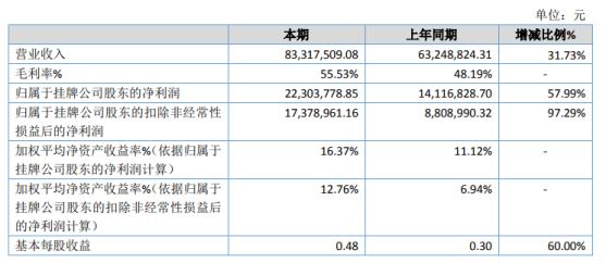 摩尔股份2020年净利增长57.99% 检验检测业务规模扩大