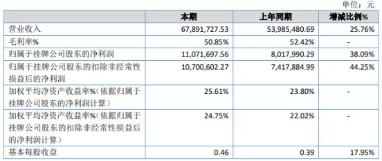 普泰环保2020年净利增长38.09% 投资收益增长
