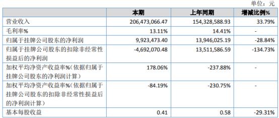九州生态2020年净利下滑28.84% 营业成本增加