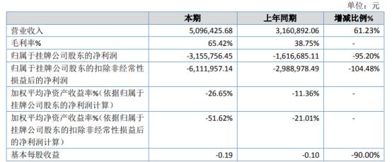 顺昊生物2020年亏损315.58万 研发投入增加