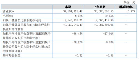 三宝农业2020年亏损984.31万 销售毛利下降