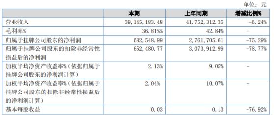 合强机械2020年净利下滑75.29% 销售收入大幅下降