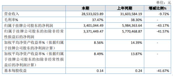花千墅2020年净利下滑43.17% 里维埃拉酒店收入降低