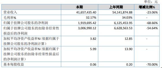 奥海文化2020年净利下滑68.66% 业务下降较大