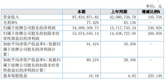 顺路咨询2020年净利增长249.92% 业务规模增加