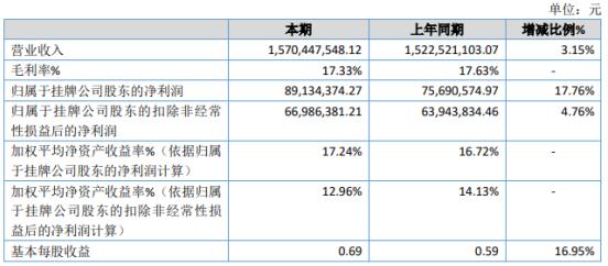 华联电子2020年净利增长17.76% 投资收益增加