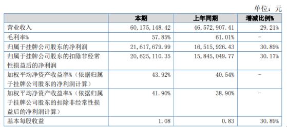 修路人2020年净利增长30.89% 产品销售稳定增长