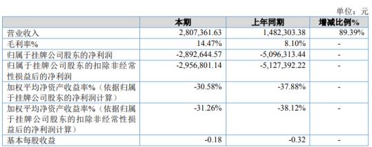 宜兴达2020年亏损289.26万 零售业务逐渐增加