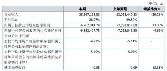 风华环保2020年亏损626.7万 租赁业务收入增长