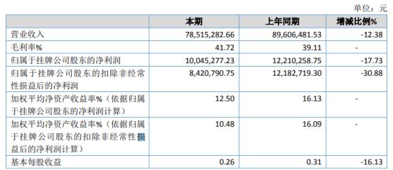天乐橡塑2020年净利1004.53万下滑17.73% 研发费用较上年增加