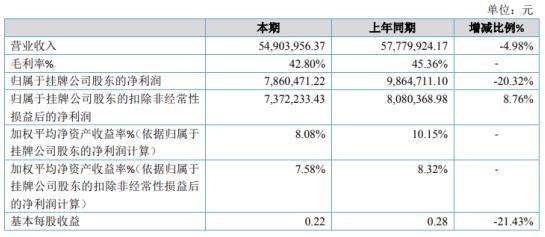 杰易森2020年净利下滑20.32% 精细化工行业产品价格下降