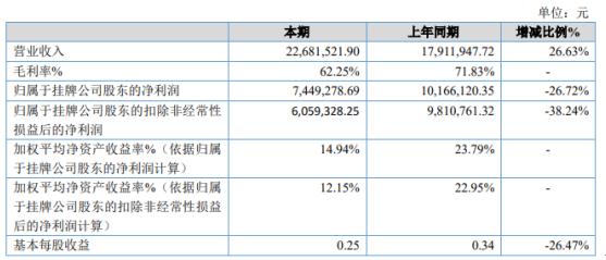 科德股份2020年净利下滑26.72% 成本相对于公司原有轧辊镀铬成本高很多