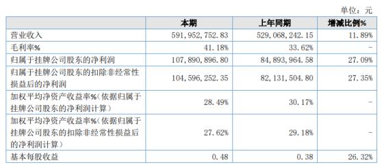 伯朗特2020年净利增长27.09% 控制系统销售额较上年增长