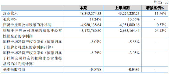 华精科技2020年亏损498.01万 计提坏账准备增加
