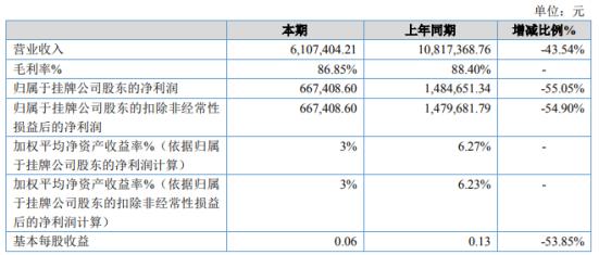人和商务2020年净利下滑55.05% 业务量下降
