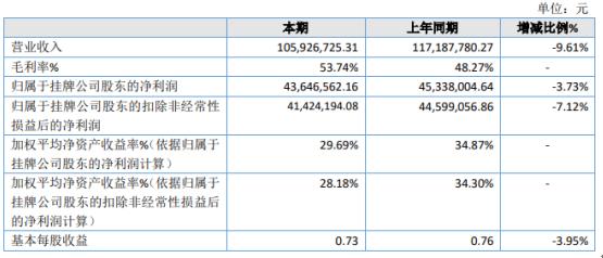 华旭环保2020年净利下滑3.73% 毛利率较低贸易业务下降较大