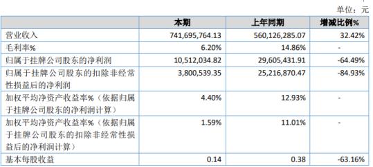 迈奇化学2020年净利下滑64.49% 主营产品销售单价下降
