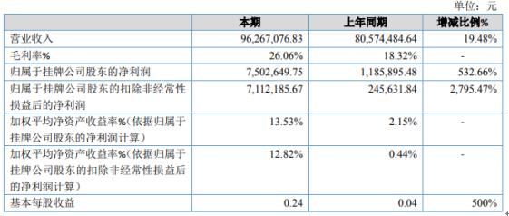 世环新材2020年净利增长532.66% 玻璃棉价格上涨