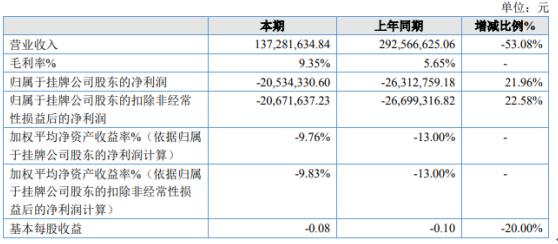 联创电缆2020年亏损2053.43万 剥离铜丝加工等毛利较低业务