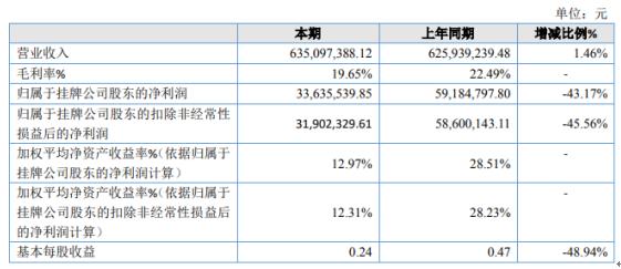 自立新材2020年净利下滑43.17% 物料消耗增加