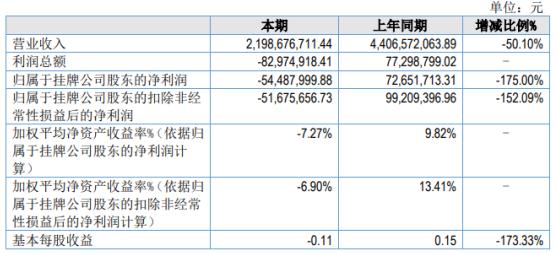 渤海期货2020年亏损5448.8万 现货销售收入大幅下降