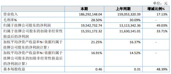 七星2020年净利润增长49.03% 高附加值产品销量增长