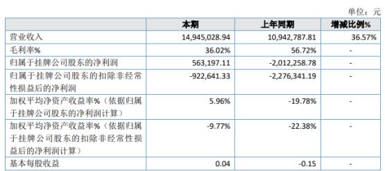 斯欧信息2020年净利56.32万 增加软件渠道代理销售