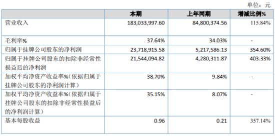 赛康医疗2020年净利增长354.6% 外销收入爆增