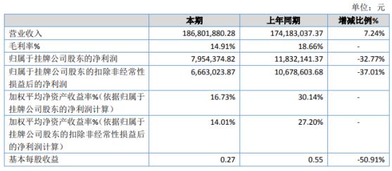 凯奥能源2020年净利下滑32.77% 营业成本增加