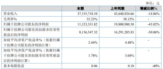 合肥高创2020年净利下滑43.82% 给予承租企业月房租服务费2免2减半