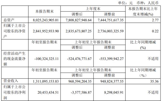 杭州电气有限公司2021年第一季度净利润2045万元 本期销售业务增长