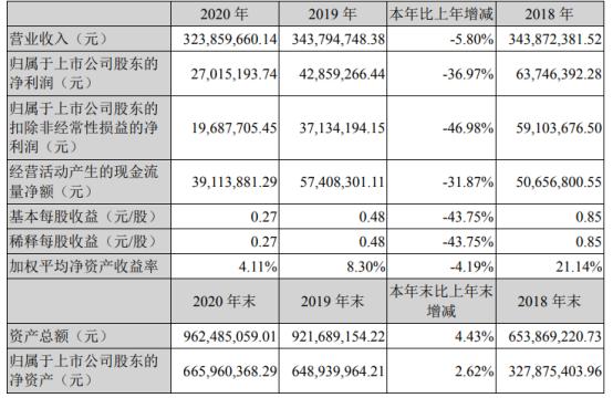 惠城环保2020年净利下滑36.97% 董事长张新功薪酬65.14万
