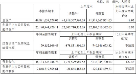 中国中免2021年第一季度净利28.49亿 离岛免税业务大幅增长