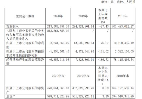 大理药业2020年净利下滑76.07% 董事长杨君祥薪酬89.95万