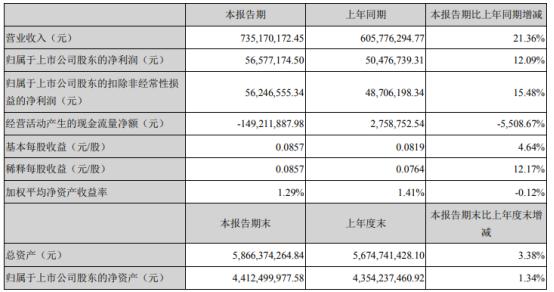 长青股份2021年第一季度净利5658万 同比增长12.09%
