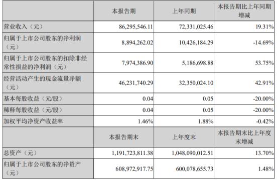 蓝海华腾2021年第一季度净利889.43万 同比下滑14.69%