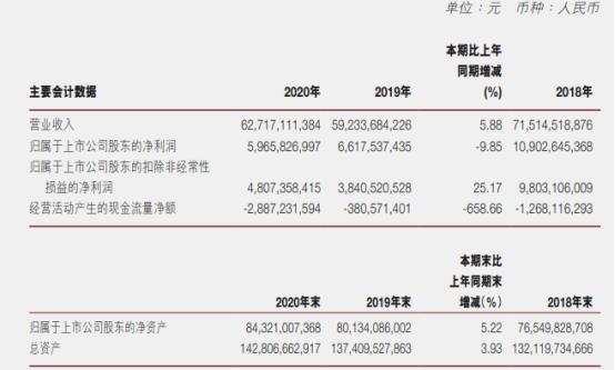 广汽集团2020年净利下滑9.85% 董事长曾庆洪薪酬104.86万