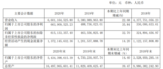 洪城水业2020年净利增长35.84% 董事长邵涛薪酬128.76万