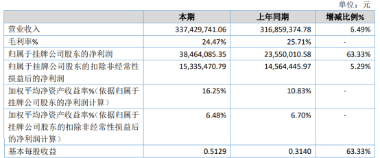雷博司2020年净利增长63.33% 新增长园电力销售额
