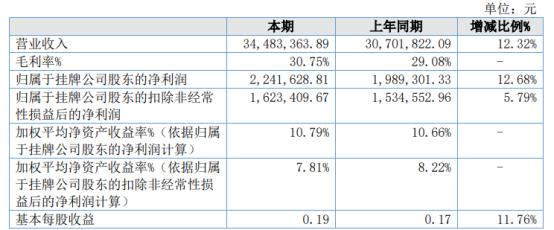 致力科技2020年净利增长12.68% 销售增长