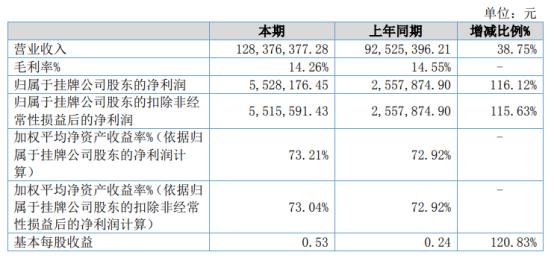 东联科技2020年净利增长116.12% 系统集成项目增加